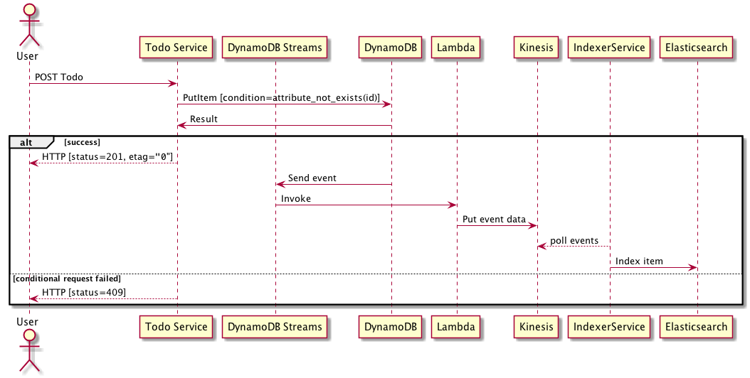 An AWS Event Sourcing architecture with DynamoDB